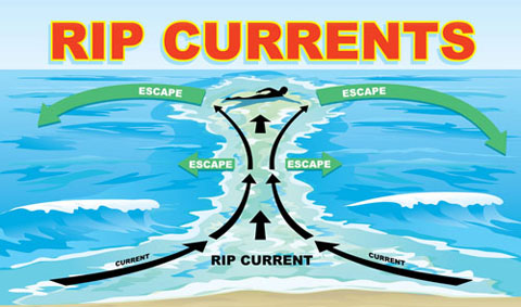 Rip Currents can be deadly. Know your beach safety to stay safe in the ocean.